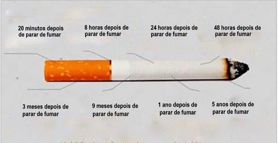 O que a dependência é causada fumando